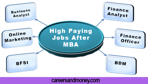 High paying jobs and career choices after MBA