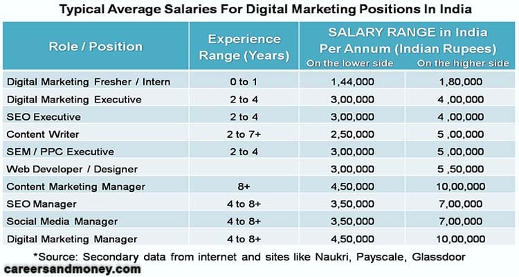 People have shifted from TV and Newspapers to Internet. Companies too have changed their ad strategies. So exploring Careers Prospects in Digital Marketing.